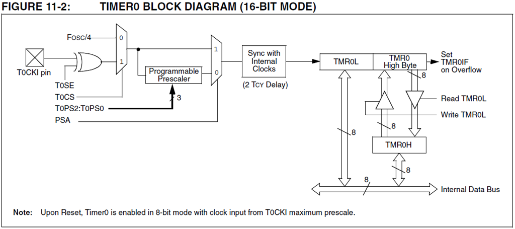 Singular Engineer » Programming PIC 18 using XC8 (MPLAB X) : Timers